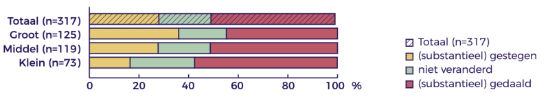 Effecten op inkomen over 2020 (drie inkomensgroepen)