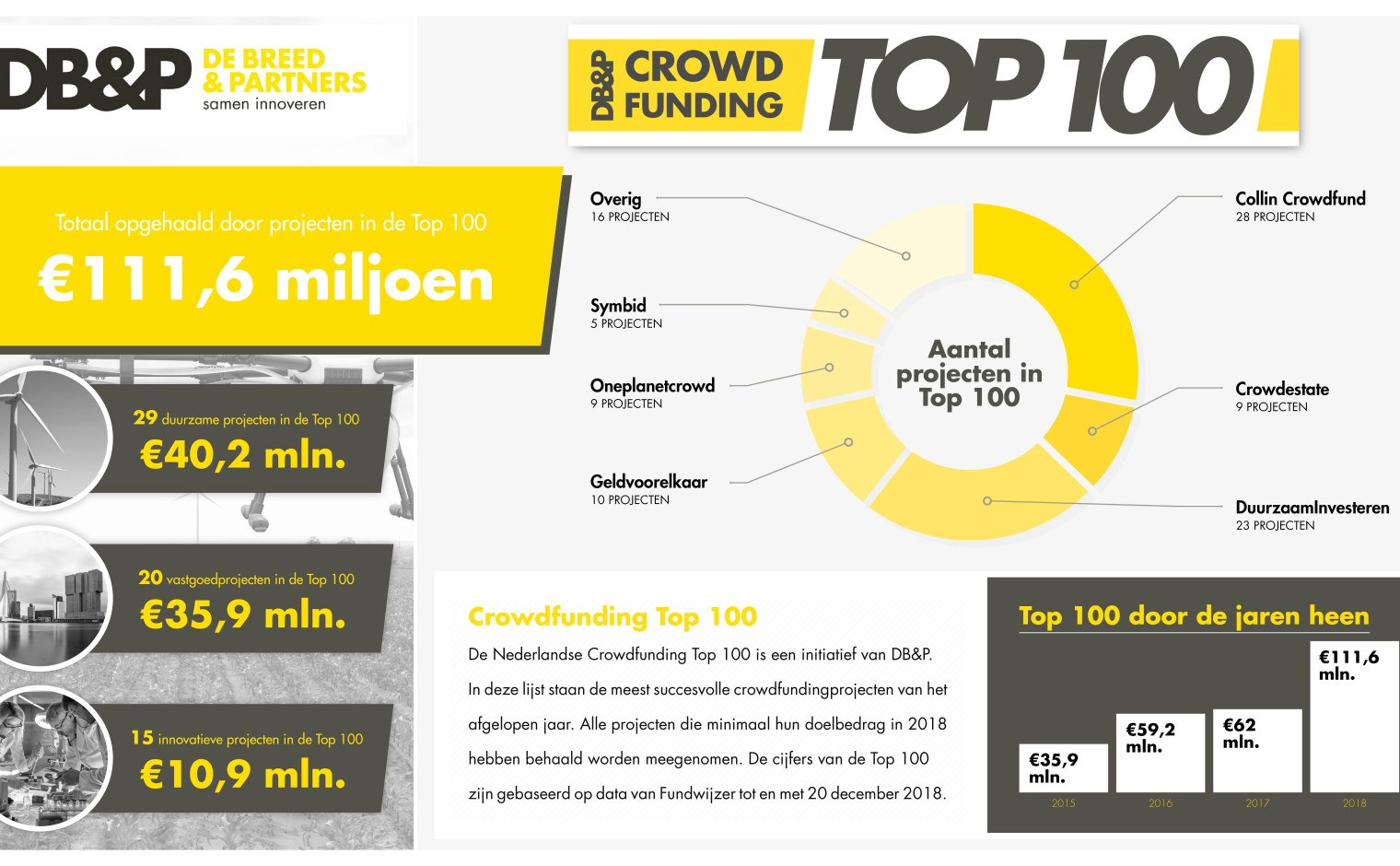 Infographic crowdfunding top 100 in 2018